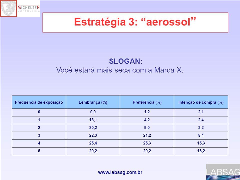 www.labsag.com.br Estratégia 3: aerossol Freqüência de exposiçãoLembrança (%)Preferência (%)Intenção de compra (%) 00,01,22,1 118,14,22,4 220,29,03,2 322,321,28,4 425,425,315,3 529,2 16,2 SLOGAN: Você estará mais seca com a Marca X.