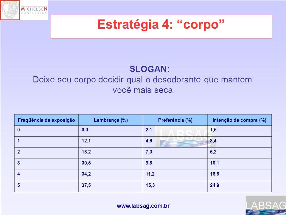 www.labsag.com.br Estratégia 4: corpo Freqüência de exposiçãoLembrança (%)Preferência (%)Intenção de compra (%) 00,02,11,5 112,14,63,4 218,27,36,2 330,59,810,1 434,211,216,6 537,515,324,9 SLOGAN: Deixe seu corpo decidir qual o desodorante que mantem você mais seca.