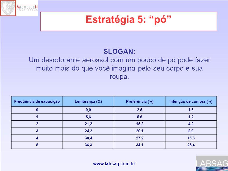 www.labsag.com.br Estratégia 5: pó Freqüência de exposiçãoLembrança (%)Preferência (%)Intenção de compra (%) 00,02,51,6 15,6 1,2 221,215,24,2 324,220,18,9 430,427,216,3 536,334,125,4 SLOGAN: Um desodorante aerossol com um pouco de pó pode fazer muito mais do que você imagina pelo seu corpo e sua roupa.