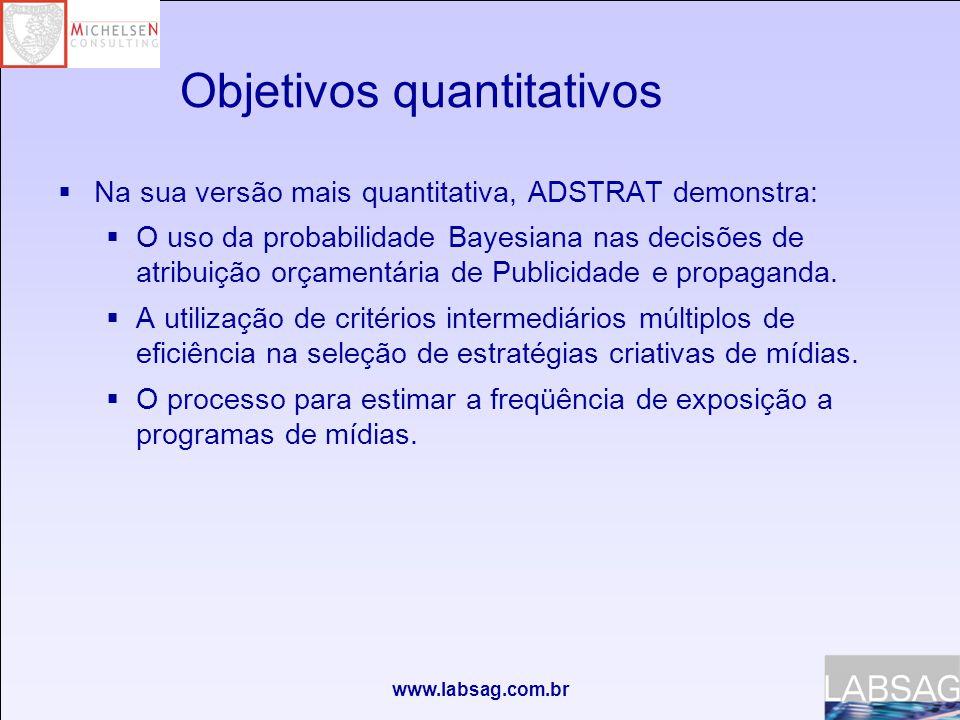 www.labsag.com.br Objetivos quantitativos  Na sua versão mais quantitativa, ADSTRAT demonstra:  O uso da probabilidade Bayesiana nas decisões de atribuição orçamentária de Publicidade e propaganda.