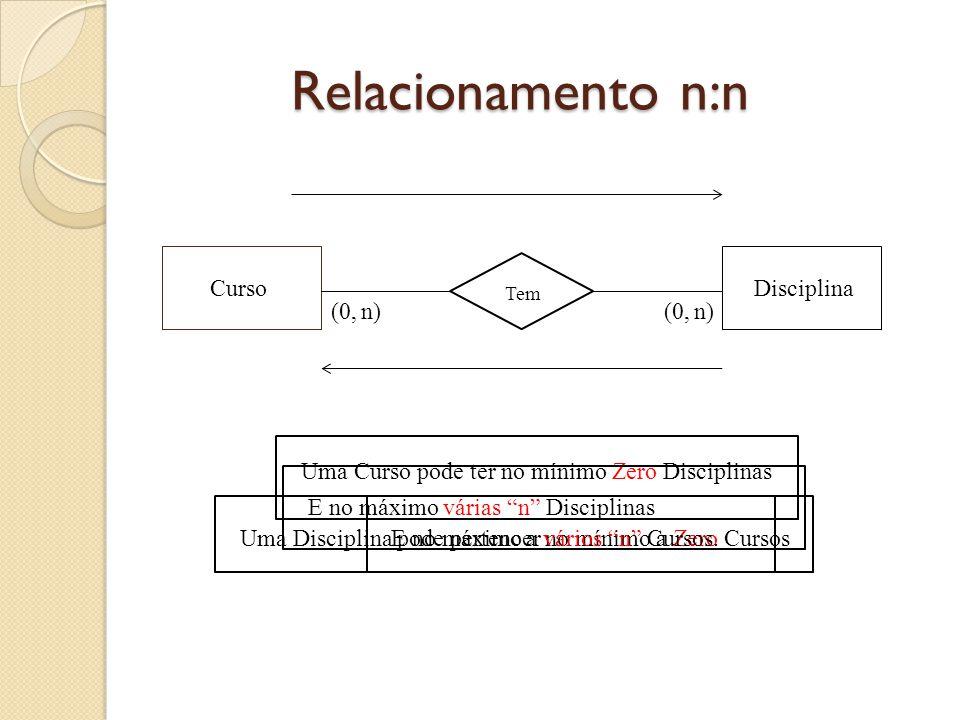 """Relacionamento n:n CursoDisciplina Tem (0,n)(0,n) Uma Curso pode ter no mínimo Zero Disciplinas E no máximo várias """"n"""" Disciplinas Uma Disciplina pode"""