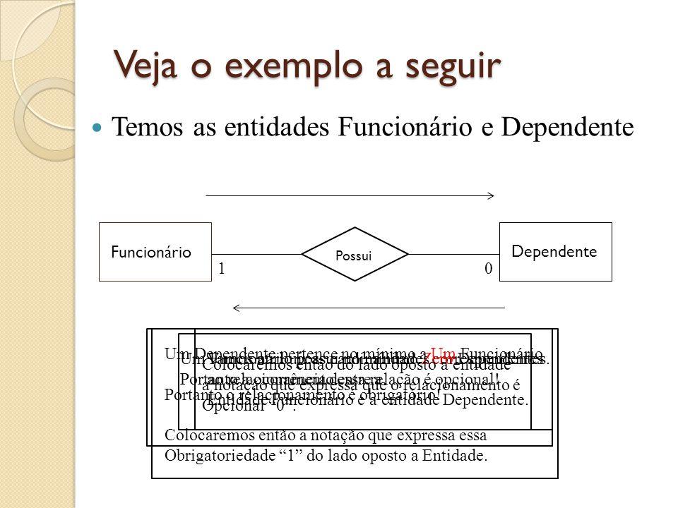 Cardinalidade Máxima Define a quantidade máxima de ocorrências da Entidade que pode participar do Relacionamento (Uma ocorrência 1 ou várias n ).