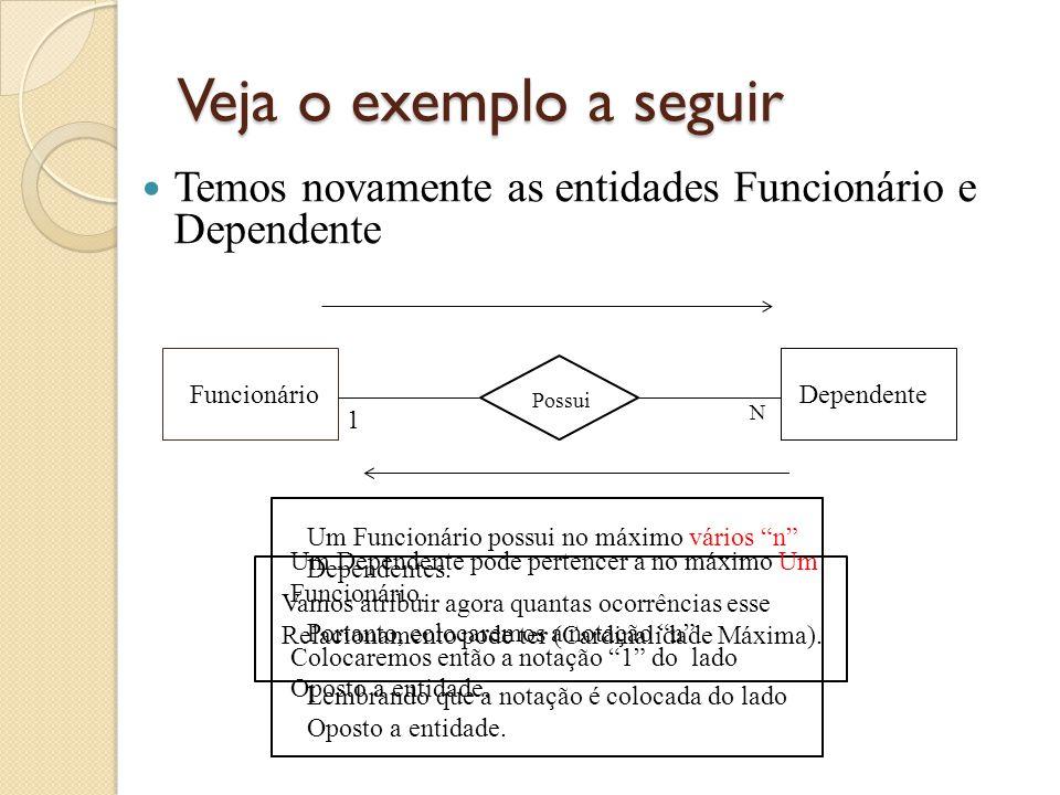 Cardinalidade (Mínima, Máxima) - 1:n FuncionárioDependente Possui Vamos juntar agora as duas cardinalidades, Cardinalidade mínima e máxima.