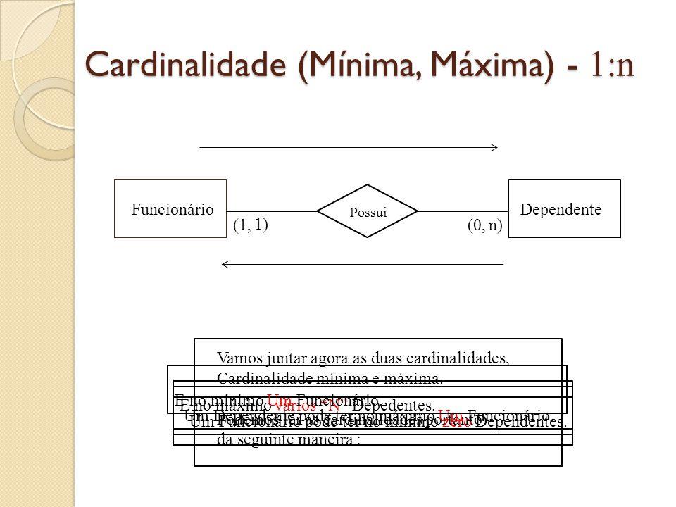 Cardinalidade (Mínima, Máxima) - 1:n FuncionárioDependente Possui Vamos juntar agora as duas cardinalidades, Cardinalidade mínima e máxima. Podemos le