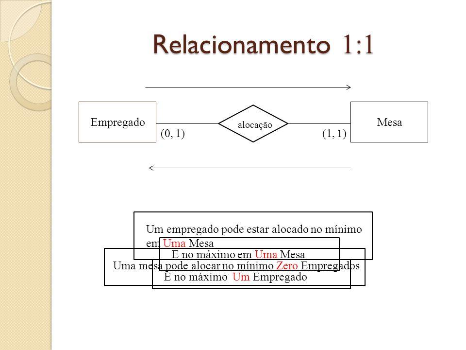 Relacionamento 1:1 EmpregadoMesa alocação (1, 1 )(0,1) Um empregado pode estar alocado no mínimo em Uma Mesa E no máximo em Uma Mesa Uma mesa pode alo