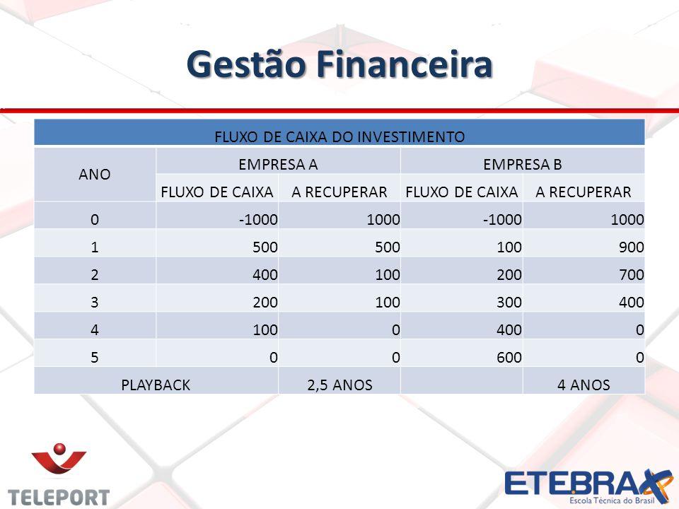 Gestão Financeira FLUXO DE CAIXA DO INVESTIMENTO ANO EMPRESA AEMPRESA B FLUXO DE CAIXAA RECUPERARFLUXO DE CAIXAA RECUPERAR 0-10001000-10001000 1500 10