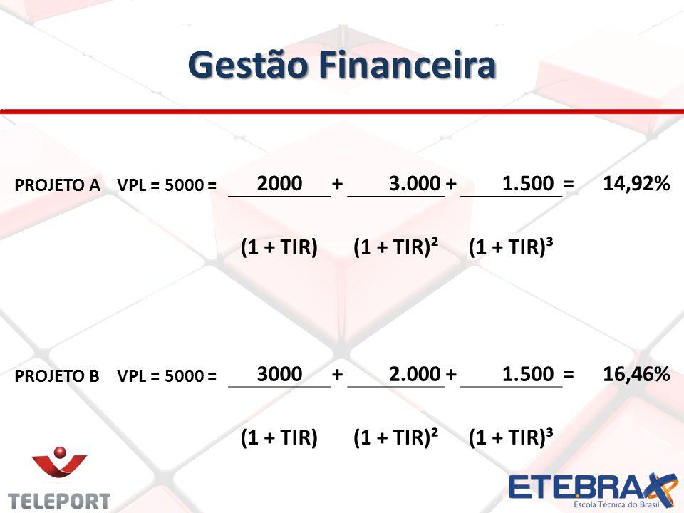 Gestão Financeira PROJETO AVPL = 5000 = 2000+ 3.000+ 1.500=14,92% (1 + TIR)(1 + TIR)²(1 + TIR)³ PROJETO BVPL = 5000 = 3000+ 2.000+ 1.500=16,46% (1 + T