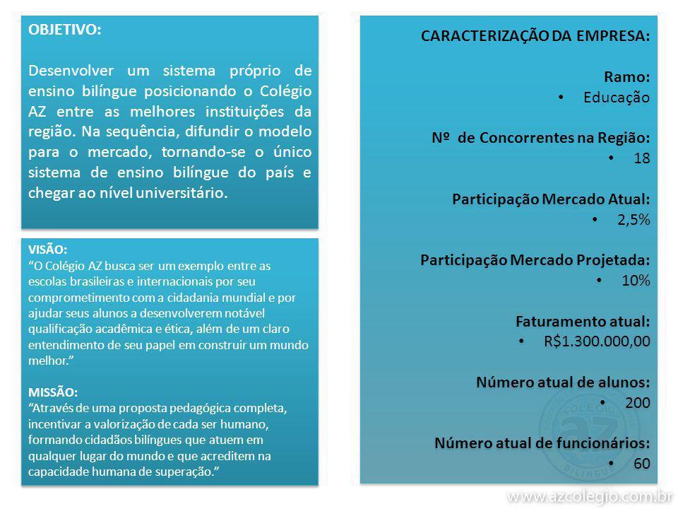 OBJETIVO: Desenvolver um sistema próprio de ensino bilíngue posicionando o Colégio AZ entre as melhores instituições da região.