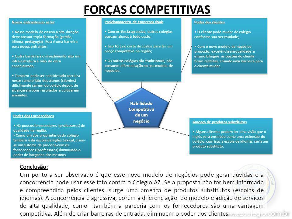 FORÇAS COMPETITIVAS Conclusão: Um ponto a ser observado é que esse novo modelo de negócios pode gerar dúvidas e a concorrência pode usar esse fato contra o Colégio AZ.