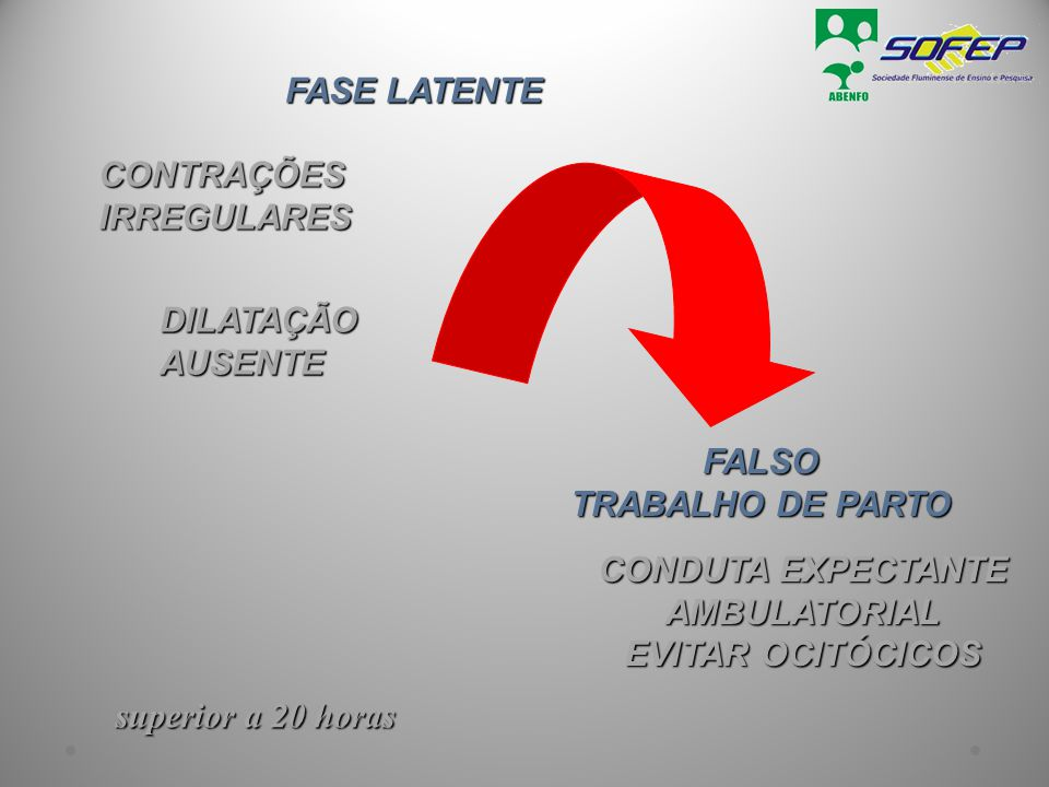 CONDUTA EXPECTANTE AMBULATORIAL EVITAR OCITÓCICOS FALSO TRABALHO DE PARTO FASE LATENTE FASE LATENTE CONTRAÇÕES CONTRAÇÕES IRREGULARES IRREGULARES DILA