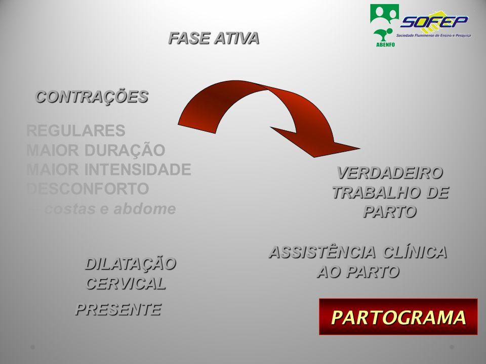 PARTOGRAMA ASSISTÊNCIA CLÍNICA AO PARTO VERDADEIRO TRABALHO DE PARTO FASE ATIVA CONTRAÇÕES REGULARES MAIOR DURAÇÃO MAIOR INTENSIDADE DESCONFORTO  cos