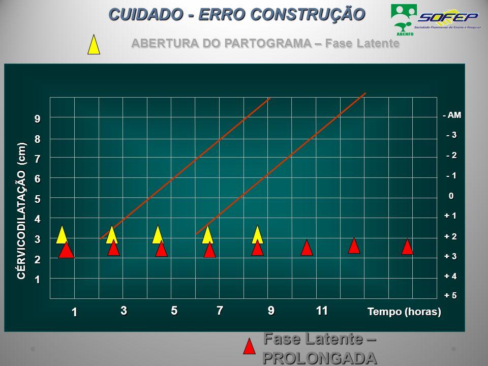 1 Tempo (horas) 2 3 + 3 4 + 2 5 + 1 6 0 7 - 1 8 - 2 9 - 3 - AM + 4 + 5 CÉRVICODILATAÇÃO (cm) 357 911 1 ABERTURA DO PARTOGRAMA – Fase Latente CUIDADO -