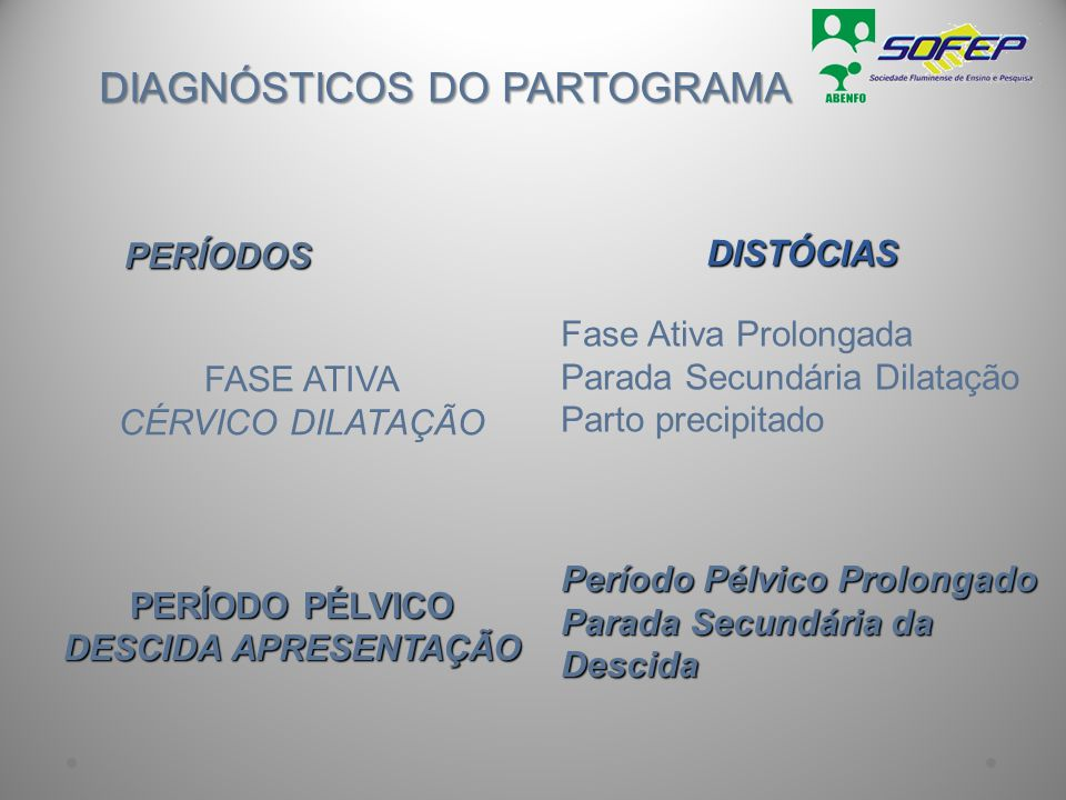 DIAGNÓSTICOS DO PARTOGRAMA PERÍODOS FASE ATIVA CÉRVICO DILATAÇÃO PERÍODO PÉLVICO DESCIDA APRESENTAÇÃO DISTÓCIAS Fase Ativa Prolongada Parada Secundári