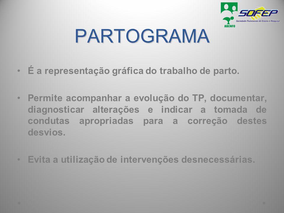PARTOGRAMA É a representação gráfica do trabalho de parto. Permite acompanhar a evolução do TP, documentar, diagnosticar alterações e indicar a tomada
