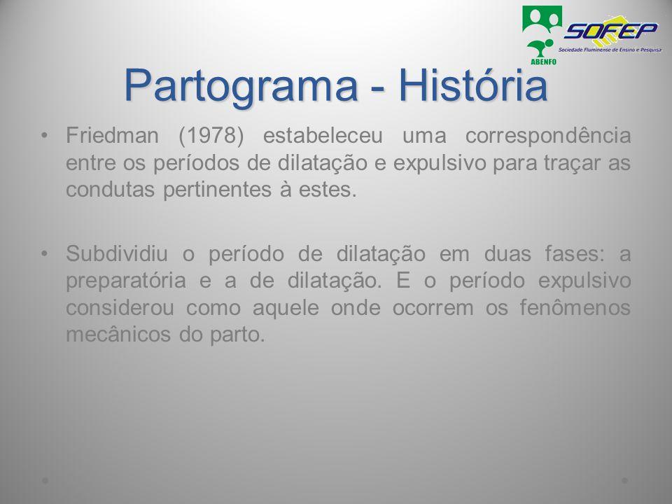 Partograma - História Friedman (1978) estabeleceu uma correspondência entre os períodos de dilatação e expulsivo para traçar as condutas pertinentes à