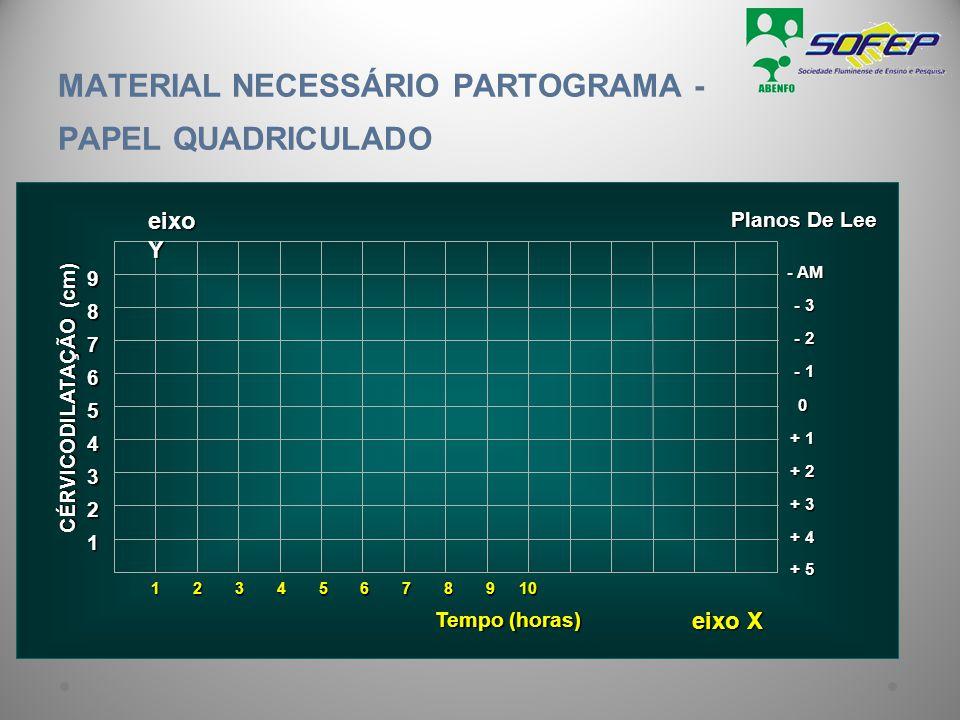 MATERIAL NECESSÁRIO PARTOGRAMA - PAPEL QUADRICULADO 1 Tempo (horas) 2 3 + 3 4 + 2 5 + 1 6 0 7 - 1 8 - 2 9 - 3 - AM + 4 + 5 CÉRVICODILATAÇÃO (cm) Plano