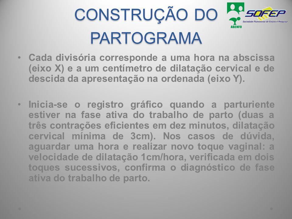 CONSTRUÇÃO DO PARTOGRAMA Cada divisória corresponde a uma hora na abscissa (eixo X) e a um centímetro de dilatação cervical e de descida da apresentaç