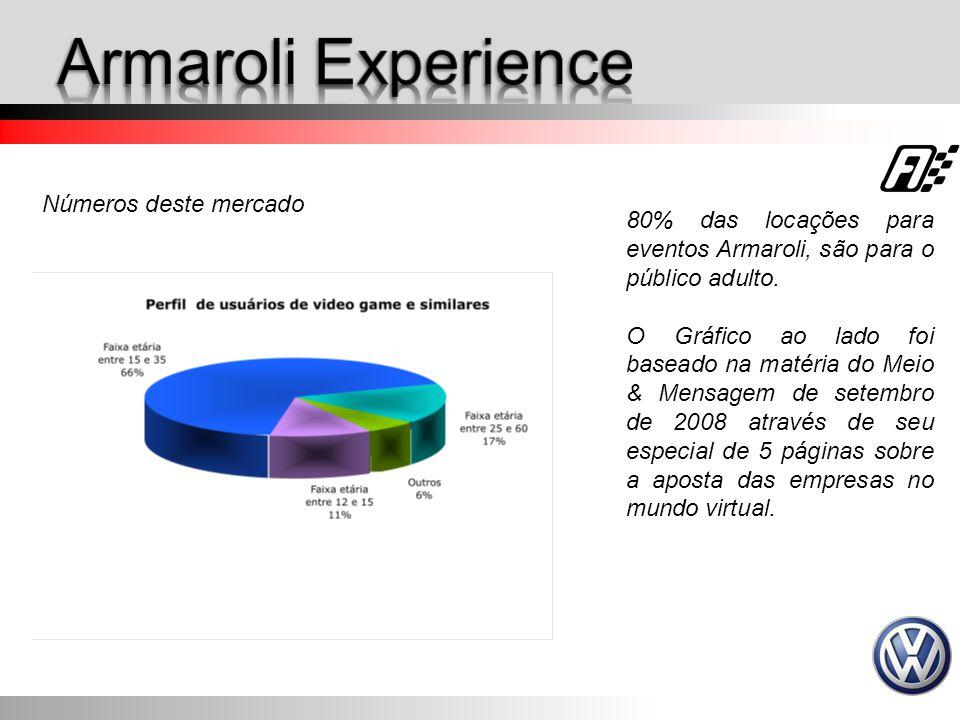 Números deste mercado 80% das locações para eventos Armaroli, são para o público adulto. O Gráfico ao lado foi baseado na matéria do Meio & Mensagem d