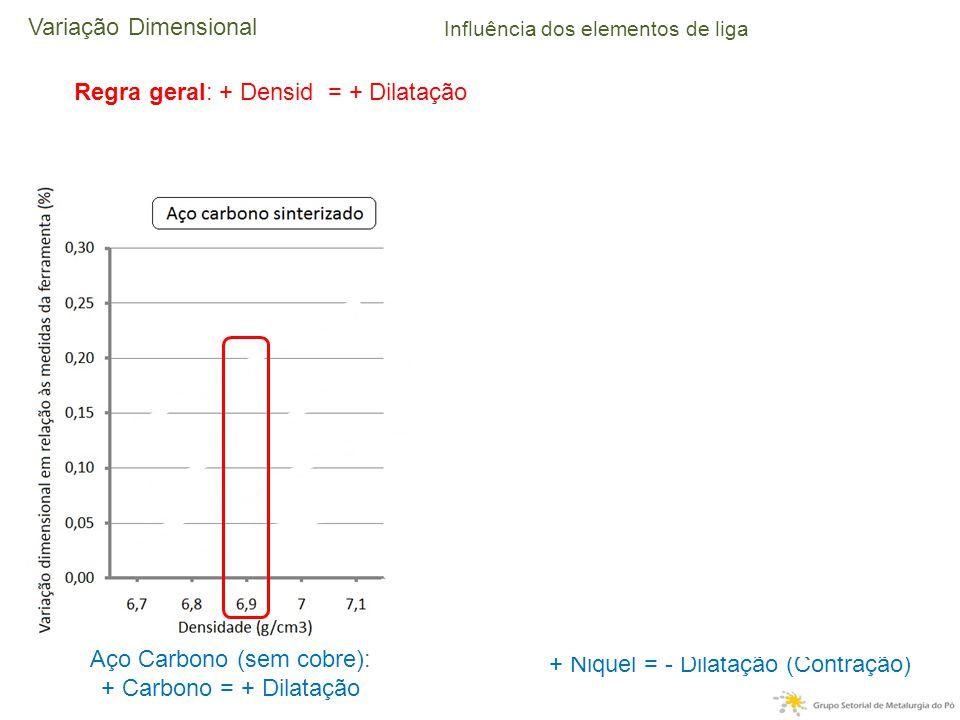 Influência dos elementos de liga Aço Carbono (sem cobre): + Carbono = + Dilatação Regra geral: + Densid = + Dilatação + Niquel = - Dilatação (Contração) Aço Carbono (com cobre): + Carbono = - Dilatação