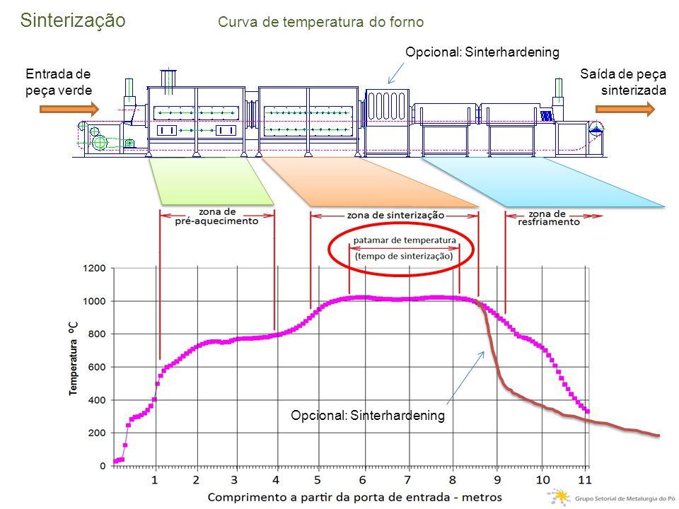 Sinterização Curva de temperatura do forno Entrada de peça verde Saída de peça sinterizada Opcional: Sinterhardening