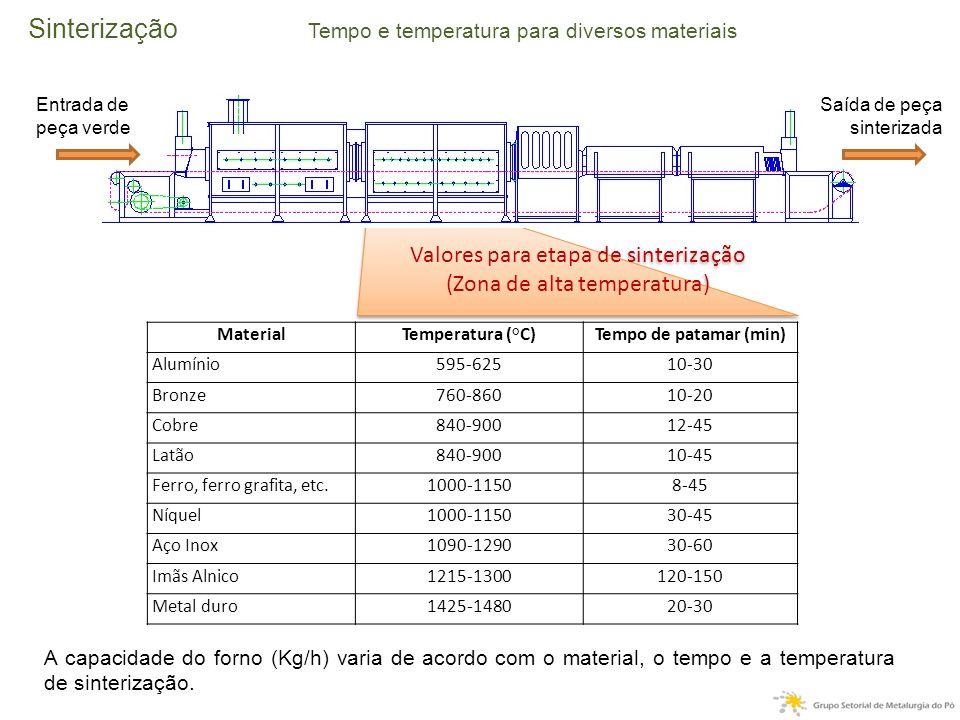 Valores para etapa de sinterização (Zona de alta temperatura) Valores para etapa de sinterização (Zona de alta temperatura) Sinterização Tempo e temperatura para diversos materiais Entrada de peça verde Saída de peça sinterizada MaterialTemperatura (°C)Tempo de patamar (min) Alumínio595-62510-30 Bronze760-86010-20 Cobre840-90012-45 Latão840-90010-45 Ferro, ferro grafita, etc.1000-11508-45 Níquel1000-115030-45 Aço Inox1090-129030-60 Imãs Alnico1215-1300120-150 Metal duro1425-148020-30 A capacidade do forno (Kg/h) varia de acordo com o material, o tempo e a temperatura de sinterização.
