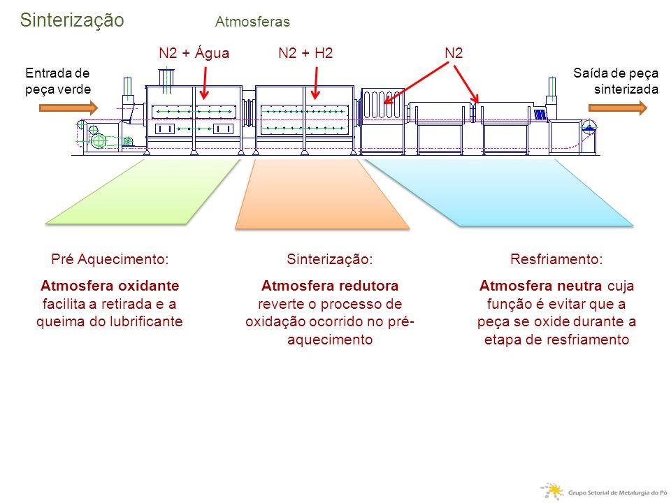 Pré Aquecimento: Atmosfera oxidante facilita a retirada e a queima do lubrificante Sinterização: Atmosfera redutora reverte o processo de oxidação ocorrido no pré- aquecimento Resfriamento: Atmosfera neutra cuja função é evitar que a peça se oxide durante a etapa de resfriamento Sinterização Atmosferas Entrada de peça verde Saída de peça sinterizada N2 + ÁguaN2 + H2N2