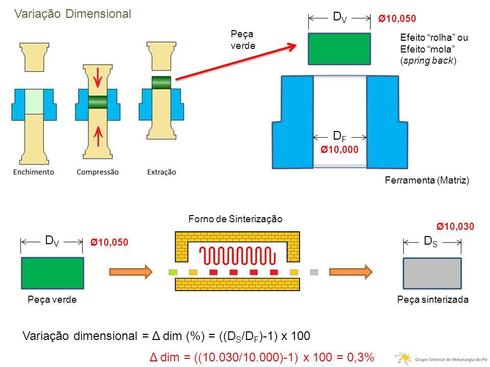 DFDF DVDV DSDS Efeito rolha ou Efeito mola (spring back) Ferramenta (Matriz) Peça verde Peça sinterizada Forno de Sinterização Variação dimensional = Δ dim (%) = ((D S /D F )-1) x 100 Ø10,000 Ø10,050 Ø10,030 Δ dim = ((10.030/10.000)-1) x 100 = 0,3% DVDV Ø10,050 Variação Dimensional