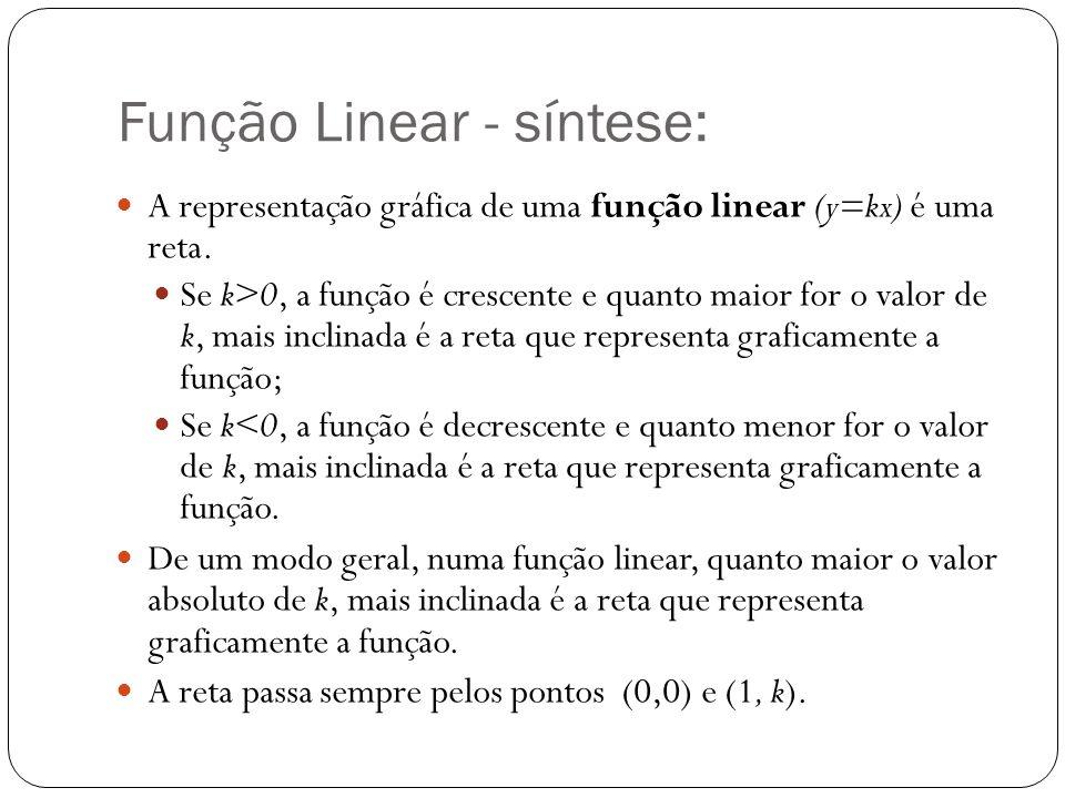 Função Linear - síntese: A representação gráfica de uma função linear (y=kx) é uma reta. Se k>0, a função é crescente e quanto maior for o valor de k,