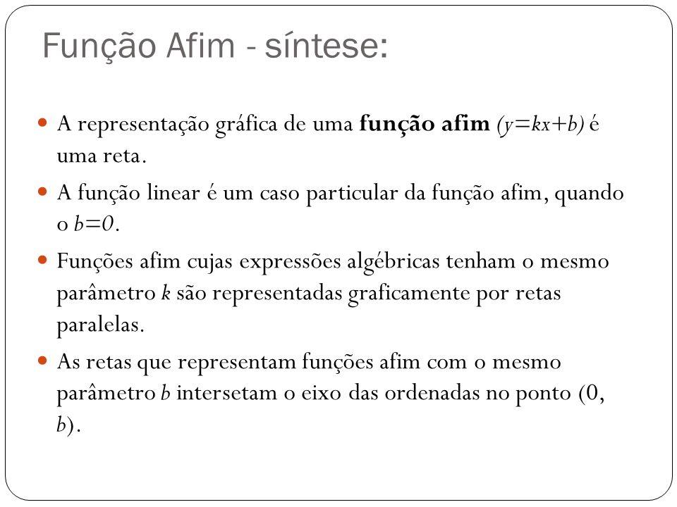 Função Afim - síntese: A representação gráfica de uma função afim (y=kx+b) é uma reta. A função linear é um caso particular da função afim, quando o b