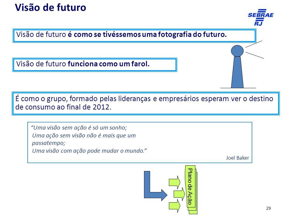Visão de futuro é como se tivéssemos uma fotografia do futuro.