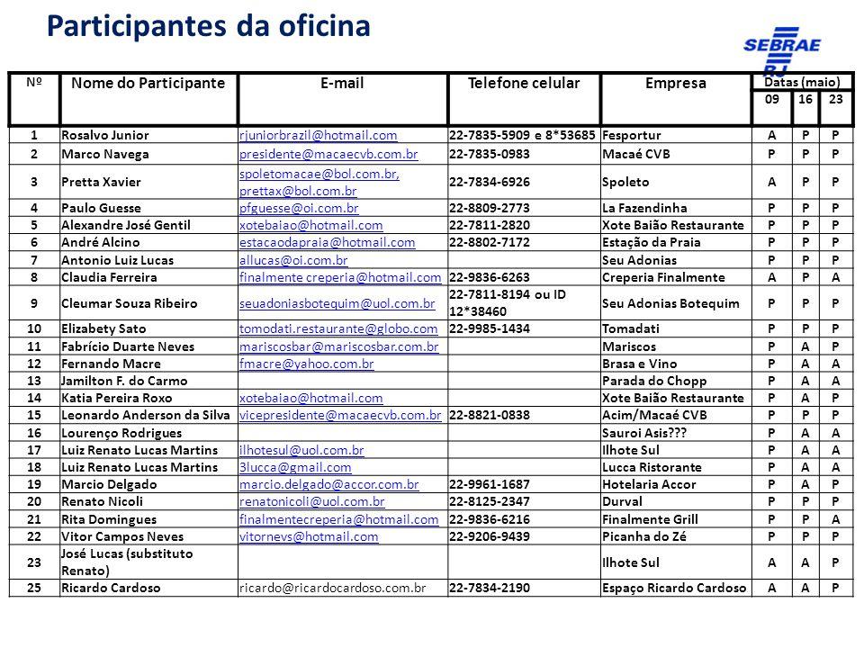 Acompanhamento e cobertura da mídia NºNº NomeE-mailTelEmpresaDatas (maio) 091623 1 Monalisa Fagundes monalisafagundes2@hotmail.com22-8822-3127Macaé CVB APP 2 Catarina Brustcatarinabrust@gmail.comSecom PMM PAA 3 Cris Rosacrisrosa@gmail.comJornal O Diário PAA 4 João Plaicosjoaoplaicos.fotografo@gmail.comJornal O Diário PAA 5 Kaná Manhães kanamanhaesfotografo@gmail.co m Secom PMM PAA 6 Marli Simasmarlisimas@gmail.comJornal O Diário PAA Visitante Nº NomeE-mailTelEmpresa Datas (maio) 091623 1 Guilherme Sadenberg Barreto WWW.biosa.com.br guilherme@biosa.com.br 22-2765-5497 e 9825- 5094 Bio S.A.