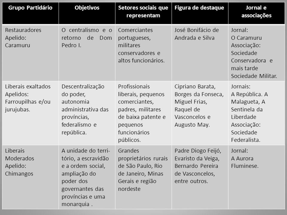 Grupo PartidárioObjetivosSetores sociais que representam Figura de destaqueJornal e associações Restauradores Apelido: Caramuru O centralismo e o retorno de Dom Pedro I.