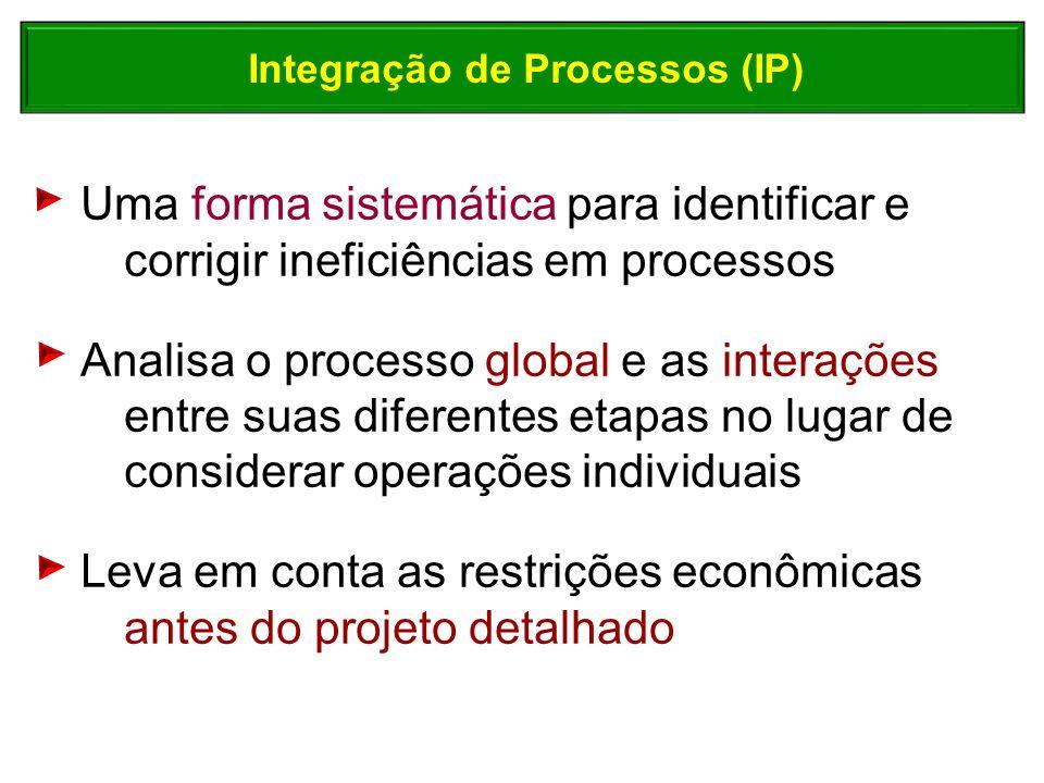 Uma forma sistemática para identificar e corrigir ineficiências em processos Analisa o processo global e as interações entre suas diferentes etapas no