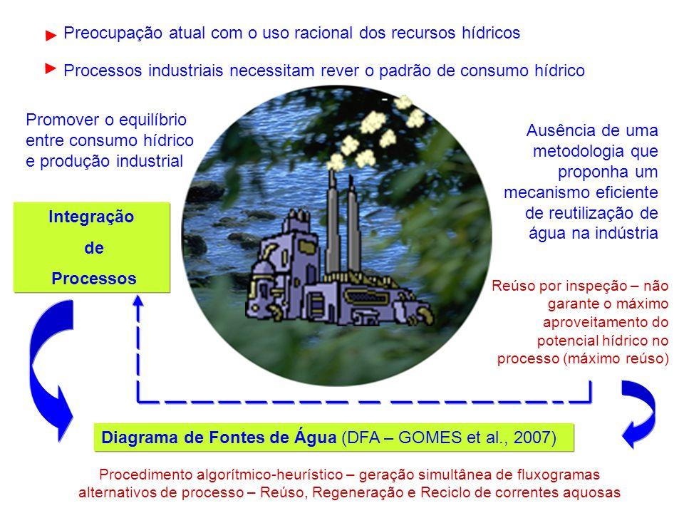 Processos industriais necessitam rever o padrão de consumo hídrico Preocupação atual com o uso racional dos recursos hídricos Ausência de uma metodolo