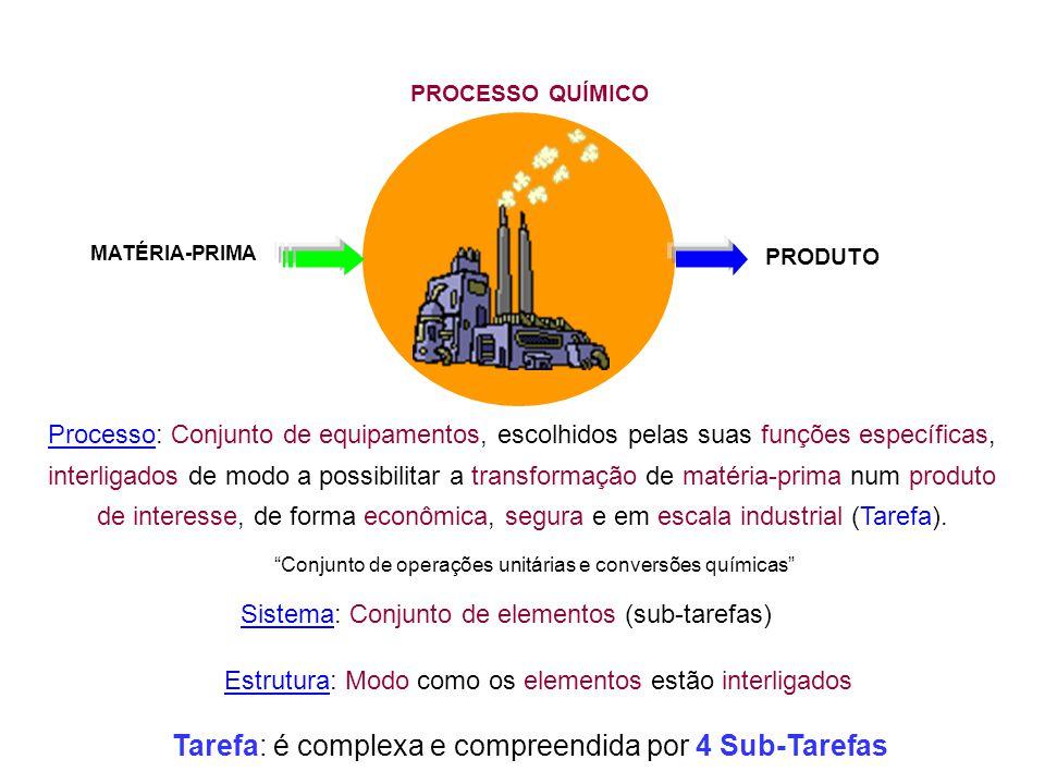 PRODUTO MATÉRIA-PRIMA PROCESSO QUÍMICO Processo: Conjunto de equipamentos, escolhidos pelas suas funções específicas, interligados de modo a possibili