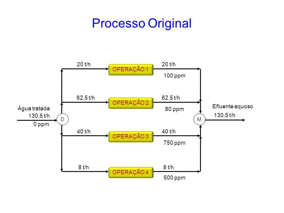 Processo Original OPERAÇÃO 4 OPERAÇÃO 3 OPERAÇÃO 2 OPERAÇÃO 1 20 t/h 62,5 t/h 40 t/h 8 t/h 130,5 t/h 0 ppm Água tratada DM 20 t/h 62,5 t/h 40 t/h 8 t/