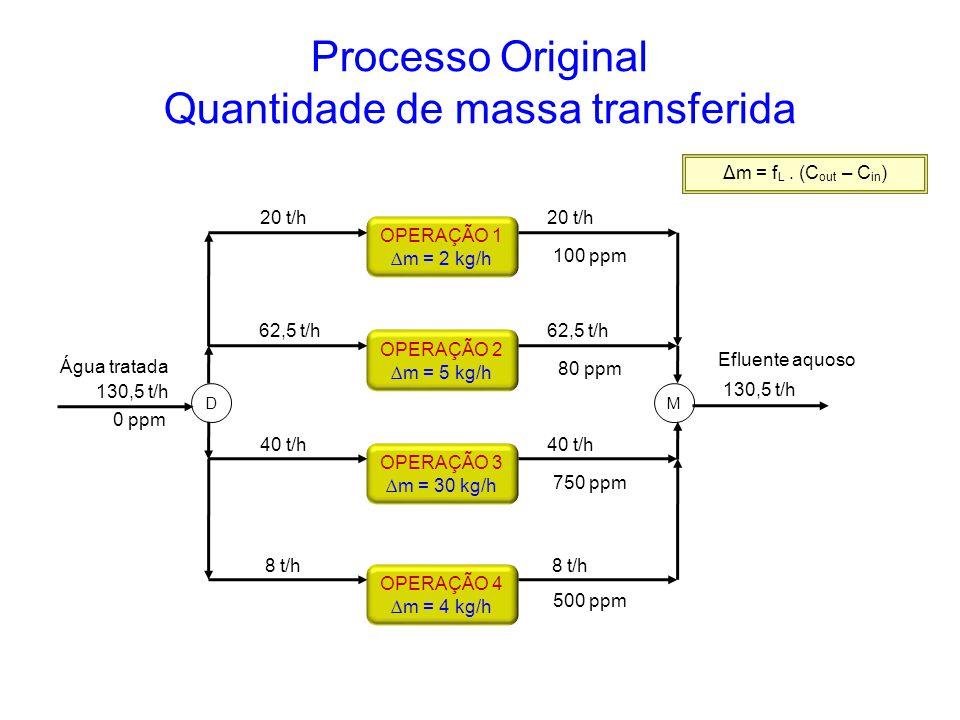 OPERAÇÃO 4 ∆m = 4 kg/h OPERAÇÃO 3 ∆m = 30 kg/h OPERAÇÃO 2 ∆m = 5 kg/h OPERAÇÃO 1 ∆m = 2 kg/h 20 t/h 62,5 t/h 40 t/h 8 t/h 130,5 t/h 0 ppm Água tratada