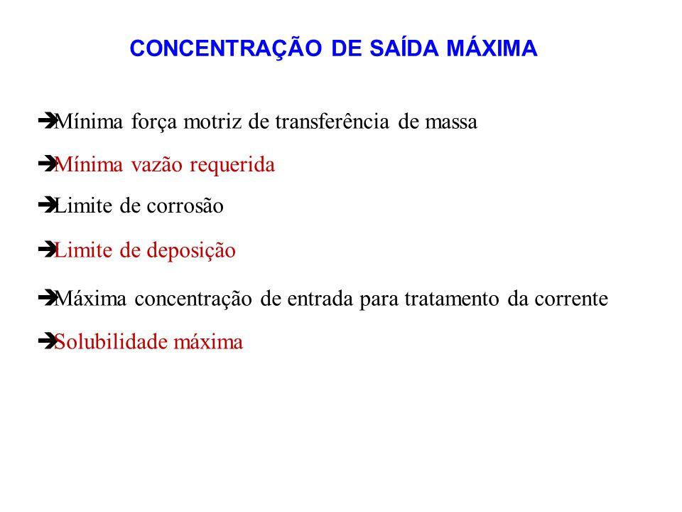CONCENTRAÇÃO DE SAÍDA MÁXIMA  Mínima força motriz de transferência de massa  Mínima vazão requerida  Limite de corrosão  Limite de deposição  Máx