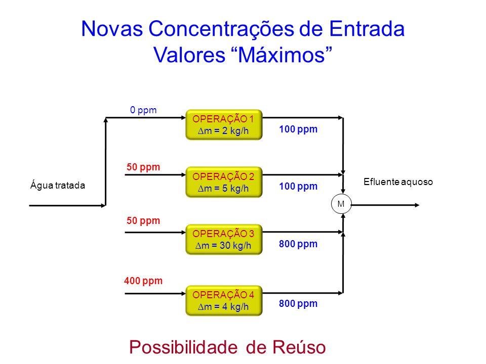 OPERAÇÃO 4 ∆m = 4 kg/h OPERAÇÃO 3 ∆m = 30 kg/h OPERAÇÃO 2 ∆m = 5 kg/h OPERAÇÃO 1 ∆m = 2 kg/h Água tratada M 100 ppm 800 ppm Efluente aquoso Novas Conc