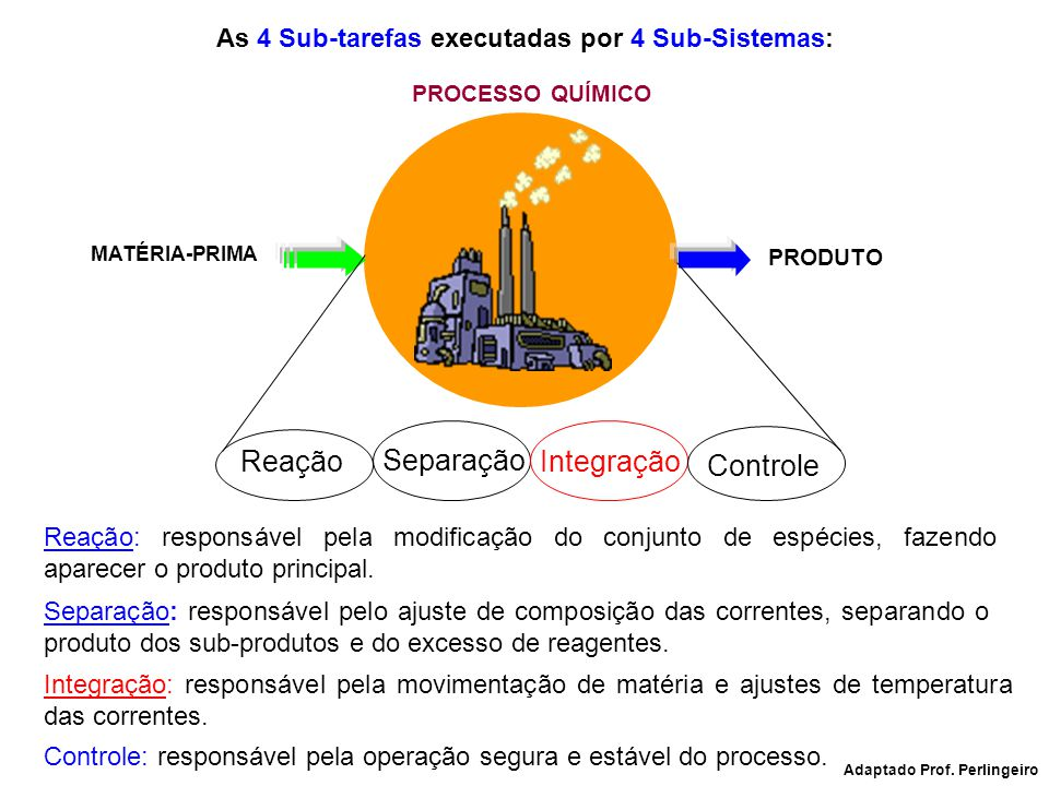 PRODUTO MATÉRIA-PRIMA PROCESSO QUÍMICO Reação Separação Integração Controle As 4 Sub-tarefas executadas por 4 Sub-Sistemas: Adaptado Prof. Perlingeiro