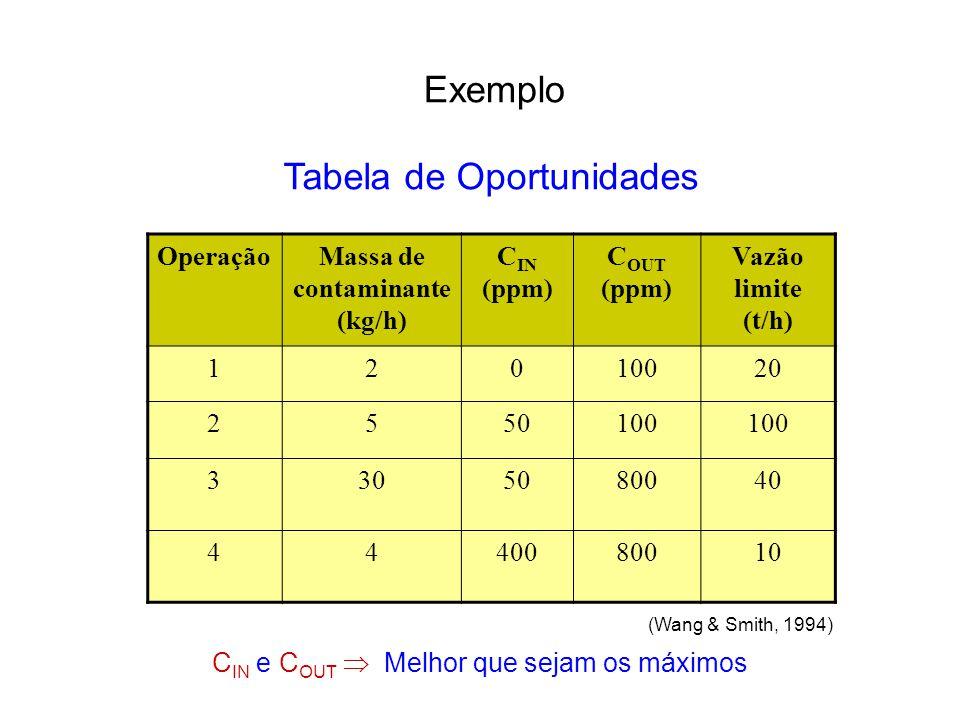 OperaçãoMassa de contaminante (kg/h) C IN (ppm) C OUT (ppm) Vazão limite (t/h) 12010020 2550100 3305080040 4440080010 C IN e C OUT  Melhor que sejam