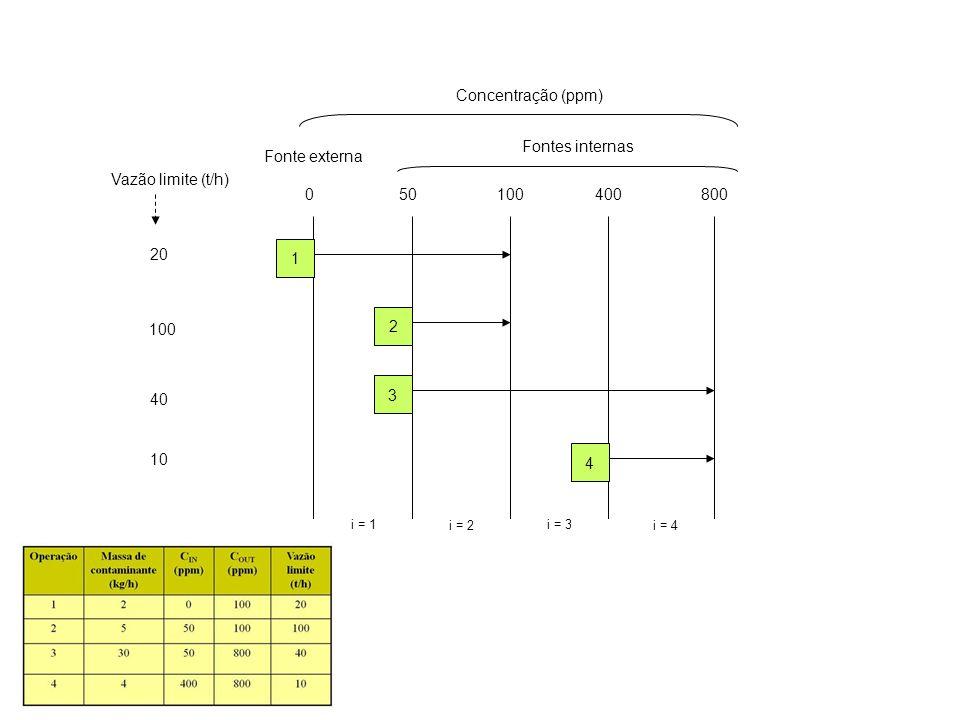 20 Vazão limite (t/h) 100 40 10 050100400800 Concentração (ppm) Fontes internas Fonte externa i = 1 i = 2 i = 3 i = 4 1 2 3 4