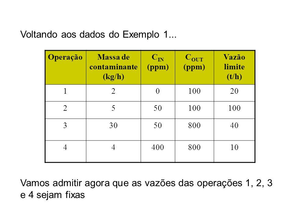 OperaçãoMassa de contaminante (kg/h) C IN (ppm) C OUT (ppm) Vazão limite (t/h) 12010020 2550100 3305080040 4440080010 Voltando aos dados do Exemplo 1.