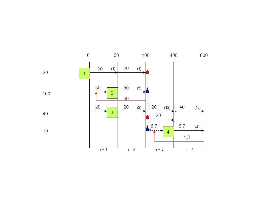 20 100 40 10 050100400800 i = 1 i = 2 i = 3 i = 4 1 2 3 4 (1) (5) (2)(12) (4) (16) 20 50 20 40 20 5,7 4,3 50