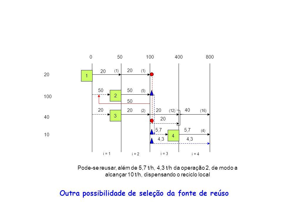 Outra possibilidade de seleção da fonte de reúso 20 100 40 10 050100400800 i = 1 i = 2 i = 3 i = 4 1 2 3 4 (1) (5) (2)(12) (4) (16) 20 50 20 40 20 5,7