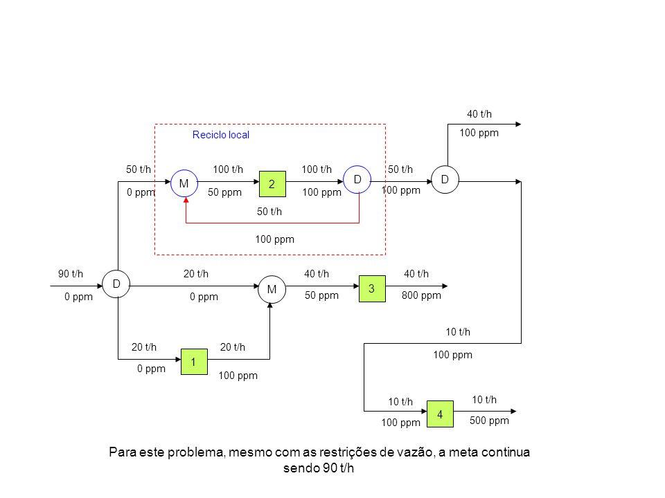 2 D M D 4 3 1 90 t/h 50 t/h100 t/h 10 t/h 40 t/h 20 t/h 40 t/h 10 t/h 40 t/h 20 t/h 0 ppm 100 ppm 0 ppm 50 ppm 100 ppm 500 ppm 800 ppm M 50 t/h 100 pp