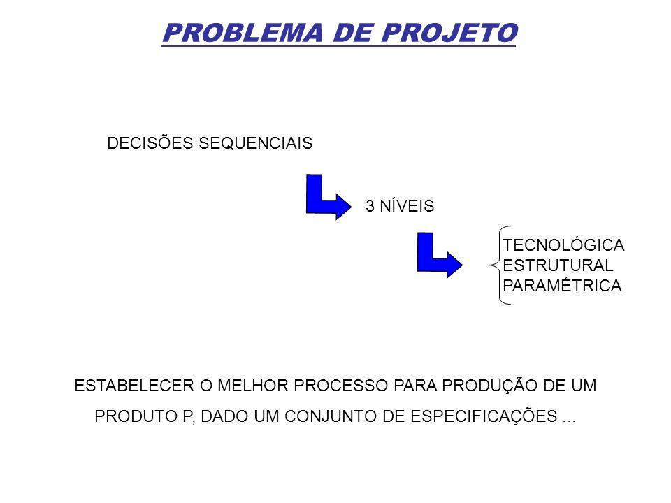 PROBLEMA DE PROJETO DECISÕES SEQUENCIAIS 3 NÍVEIS TECNOLÓGICA ESTRUTURAL PARAMÉTRICA ESTABELECER O MELHOR PROCESSO PARA PRODUÇÃO DE UM PRODUTO P, DADO