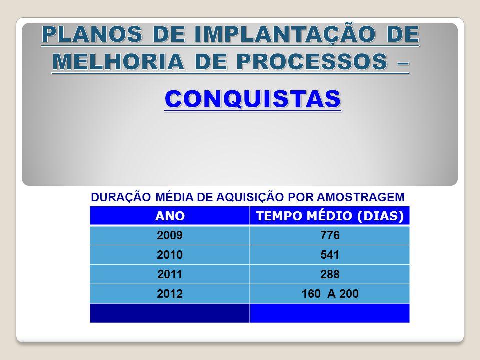 ANOTEMPO MÉDIO (DIAS) 2009776 2010541 2011288 2012160 A 200 DURAÇÃO MÉDIA DE AQUISIÇÃO POR AMOSTRAGEM