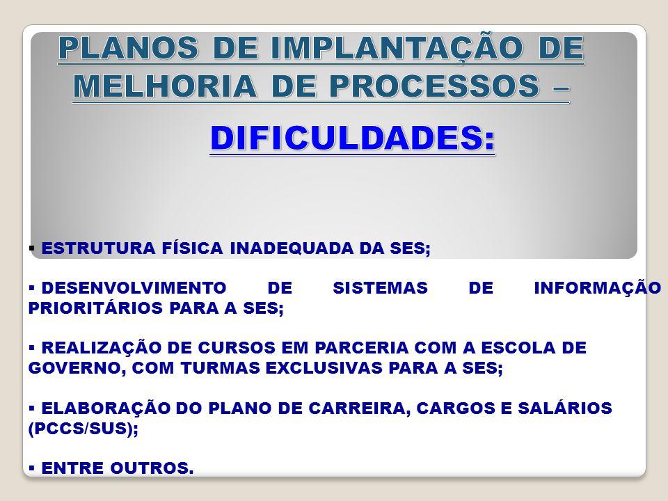  ESTRUTURA FÍSICA INADEQUADA DA SES;  DESENVOLVIMENTO DE SISTEMAS DE INFORMAÇÃO PRIORITÁRIOS PARA A SES;  REALIZAÇÃO DE CURSOS EM PARCERIA COM A ESCOLA DE GOVERNO, COM TURMAS EXCLUSIVAS PARA A SES;  ELABORAÇÃO DO PLANO DE CARREIRA, CARGOS E SALÁRIOS (PCCS/SUS);  ENTRE OUTROS.