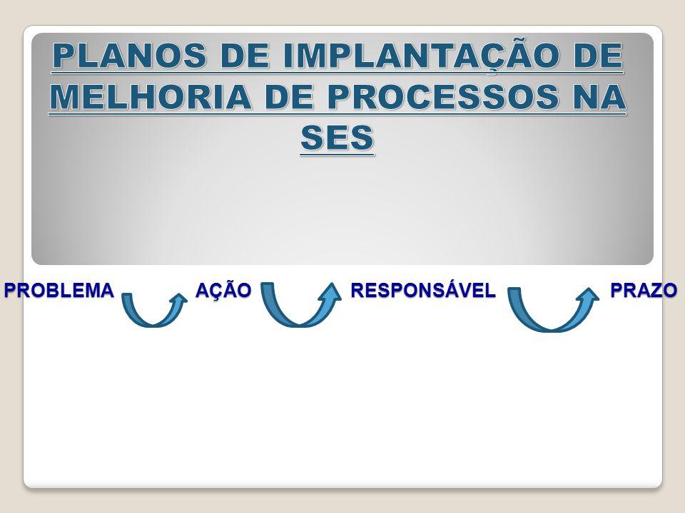 PLANO DE IMPLANTAÇÃO DE MELHORIA DE PROCESSOS